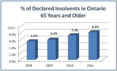 debt-insolvency-ontario-seniors-rates-2008-2011chart